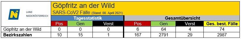 Covid Statistik